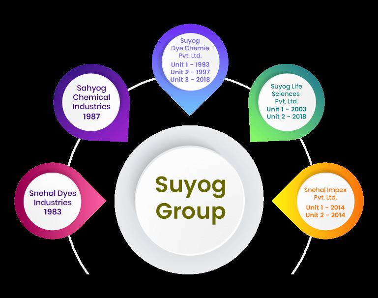 suyog group